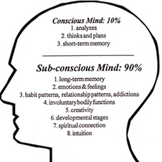 the unconscious a part of the mind that is inaccessible to conscious experience In psychology, the word subconscious is the part of consciousness that is not  currently in focal  the conscious mind lay a powerful awareness that he called  the subconscious mind  sigmund freud first used the term subconscious in  1893 to describe associations and impulses that are not accessible to  consciousness.